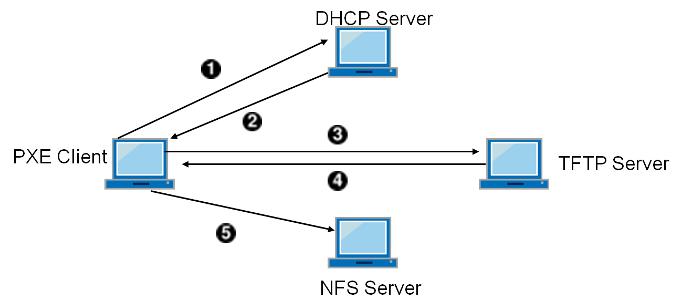 configuring PXE boot server  34d6e5ba61