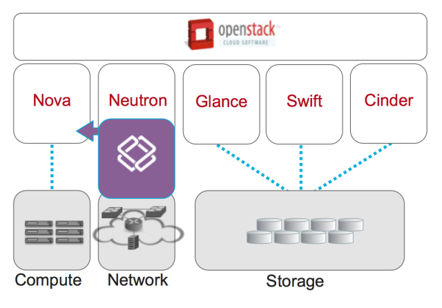 PLUMgrid-OpenStack-Solutions